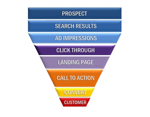 Sales Funnel Process for Content Marketing