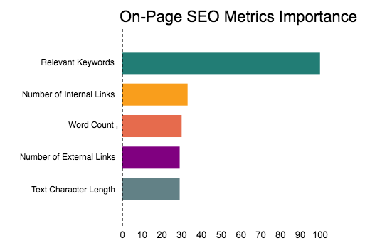 Important On-page SEO Metrics