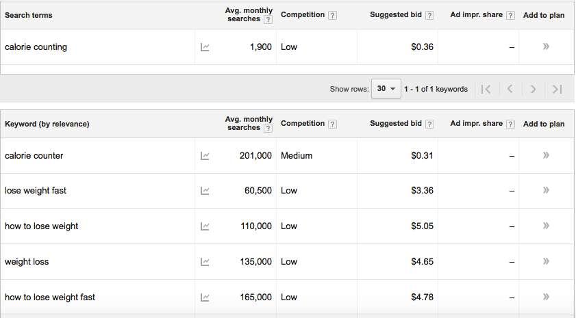 Google keyword planner research